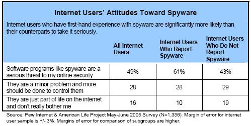 Attitudes toward spyware