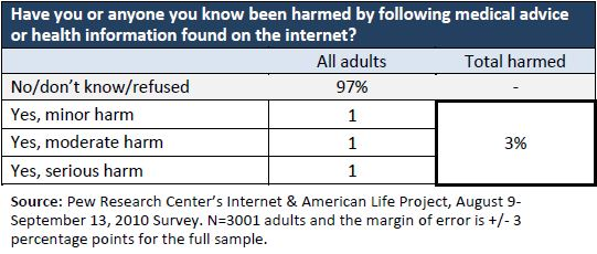 3% of U.S. adults say they or someone they know has been harmed by online health information