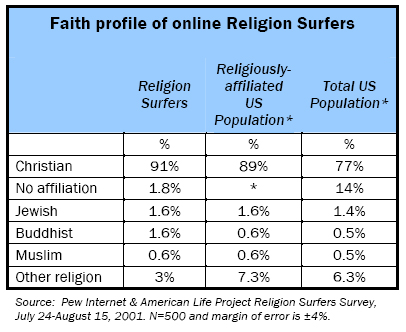Faith profile of online Religion Surfers