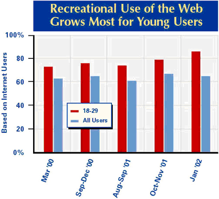 Recreational use of the web