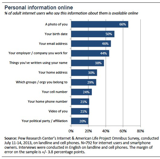 personal information online