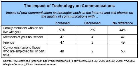 Impact of technology on communications