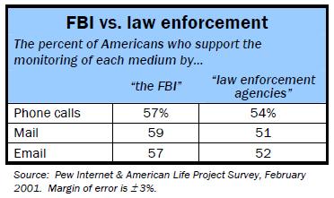 FBI vs law enforcement