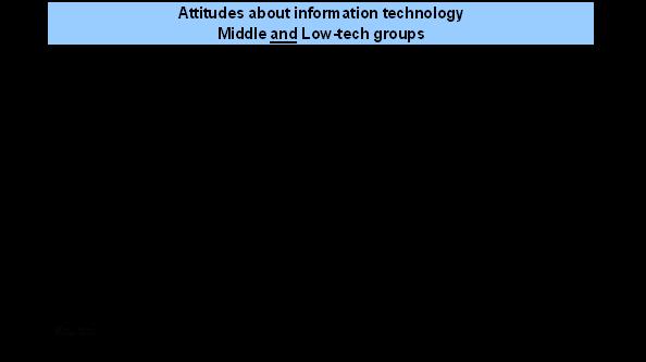 Attitudes - mid-low