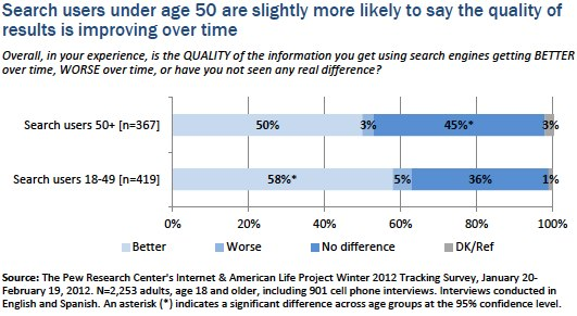 Searchers under 50_quality of results