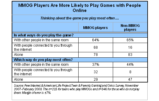 MMOG players more likely to play games with people online