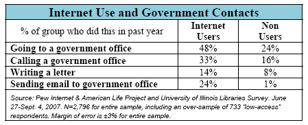 Internet Use and Government Contacts