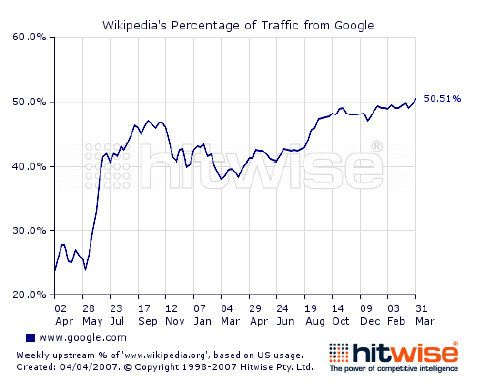 Percentage of traffic from Google
