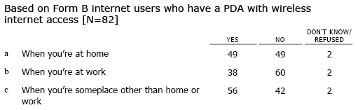 PDA1 Do you ever use your PDA to access the internet or email…?