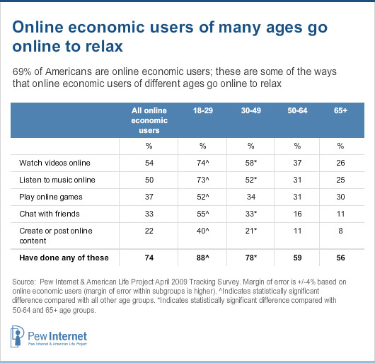 Table: Online activities by age