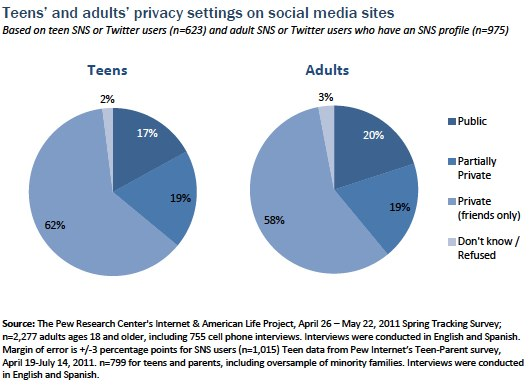 Teens and adults privacy settings on social media sites