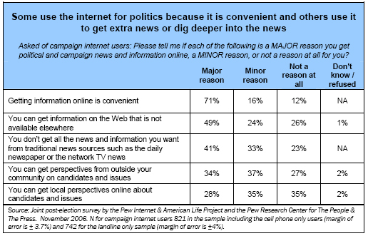 Some use the internet for politics because it is convenient and others use it to get extra news or dig deeper into the news