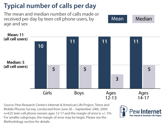 Typical number of calls per day