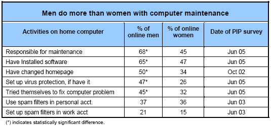 Men do more than women with computer maintenance