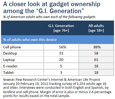 """A closer look at gadget ownership among the """"G.I. Generation"""""""