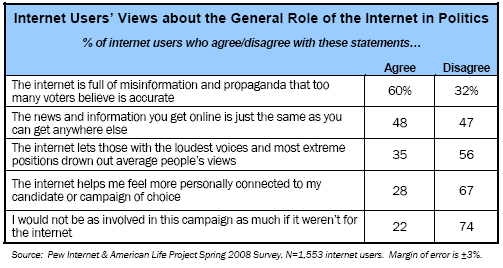 Views about the General Role of the Internet in Politics