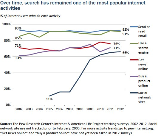 Search remains popular internet activity