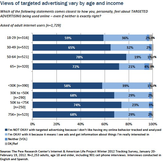 Views of targeted advertising by age and income