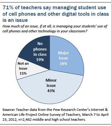 should students be allowed to use cell phones in school
