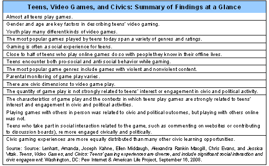 Teens video games and civics