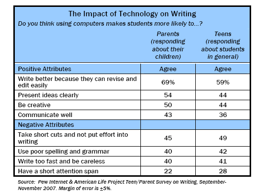 negative impact of technology on education essay