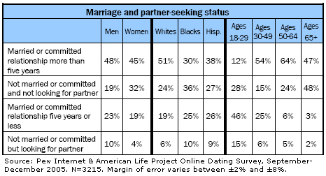 Marriage and partner-seeking status