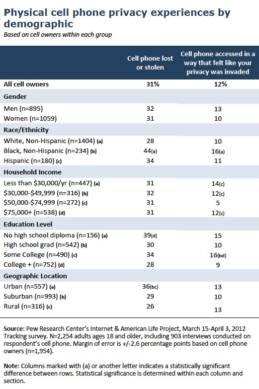 Cell phone privacy demographics