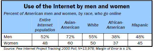 Use of the internet by men and women