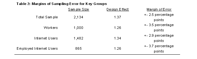 Table 2: Margins of Sampling Error for Key Groups
