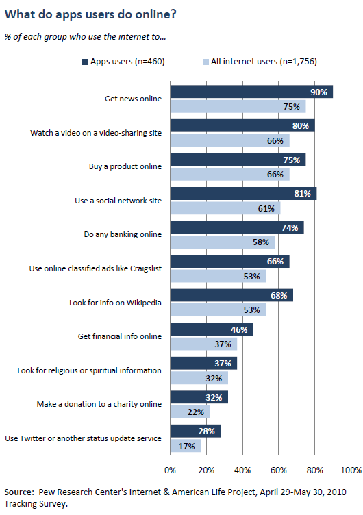 What do apps users do online?