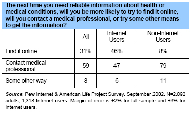 The next time you need reliable information about health or medical conditions, will you be more likely to try to find it online, will you contact a medical professional, or try some other means to get the information?