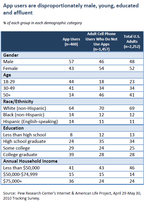 App users are disproportionately male, young, educated and affluent