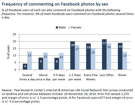 Frequency of commenting on Facebook photos by sex