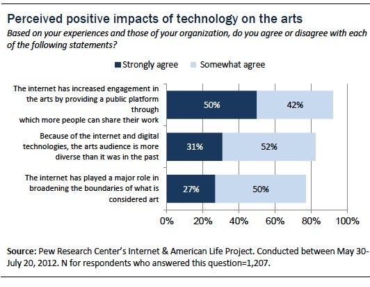 section 6  overall impact of technology on the arts