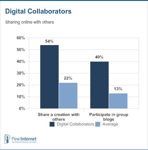 Digital collaborators sharing online with others