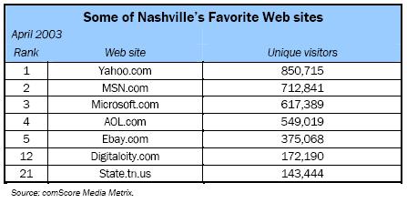 Some of Nashville's Favorite Web sites