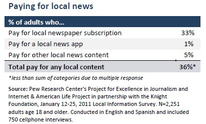Paying for local news
