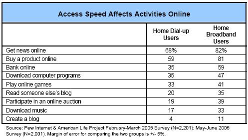 Access speed affects activities online