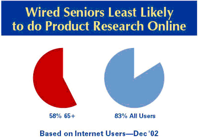 Wired seniors and product research