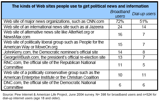 The kinds of web sites people use to get political news and information