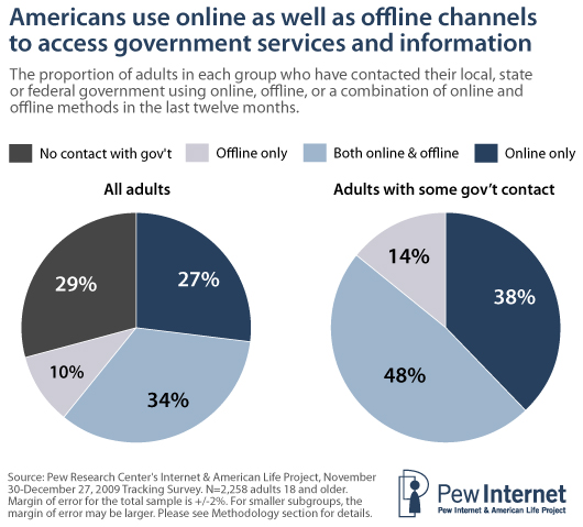 Americans use online and offline channels to acces government services and information