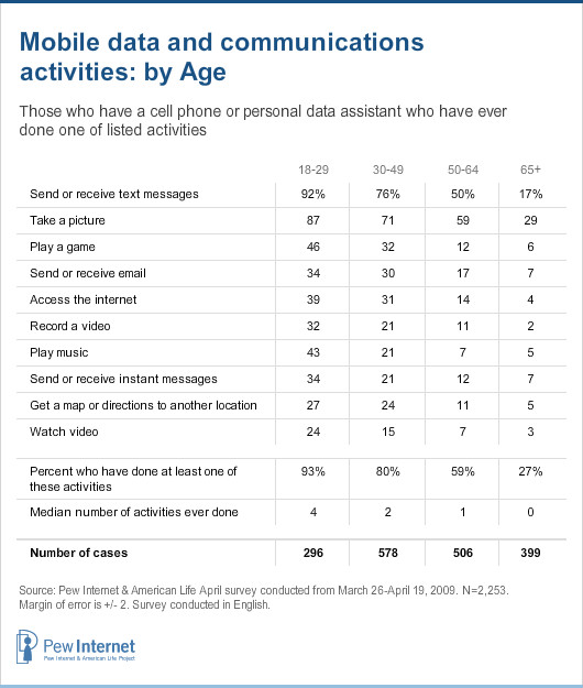 Mobile data and communications activities by age