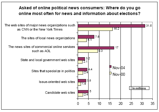 Where do you go online most often for news and information about elections?
