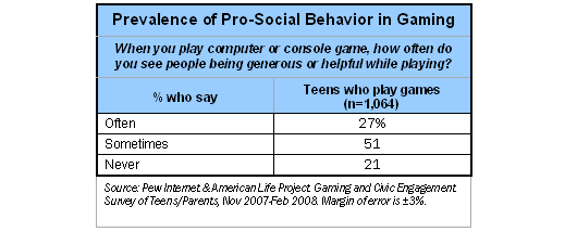 Prevalence of Pro-Social Behavior in Gaming