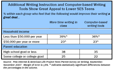 Additional Writing Instructoin and Computer-based Writing Tools Show Great Appeal to Lower SES Teens