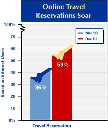 Online travel reservations