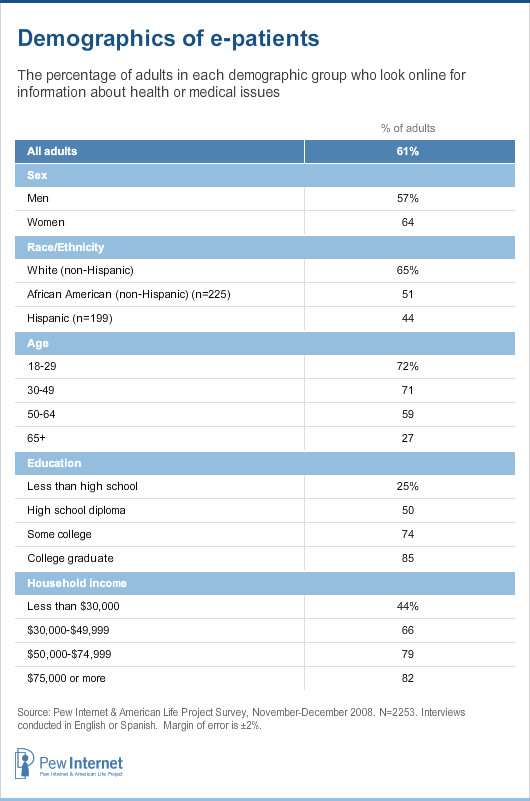Demographics of e-patients