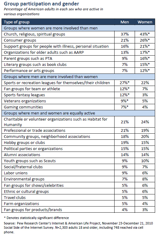 Group participation and gender