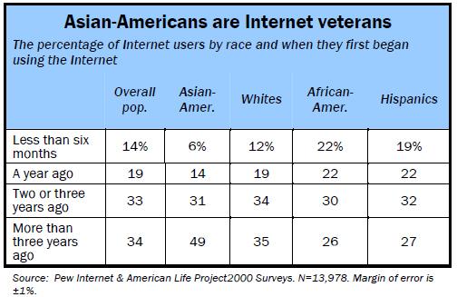 Internet veterans