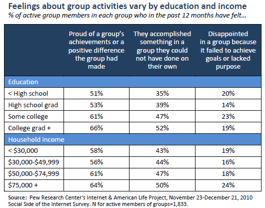 Feelings about group activities vary by education and income